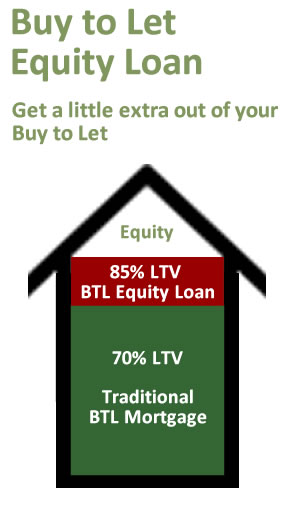 Details of Buy to Let Equity Release